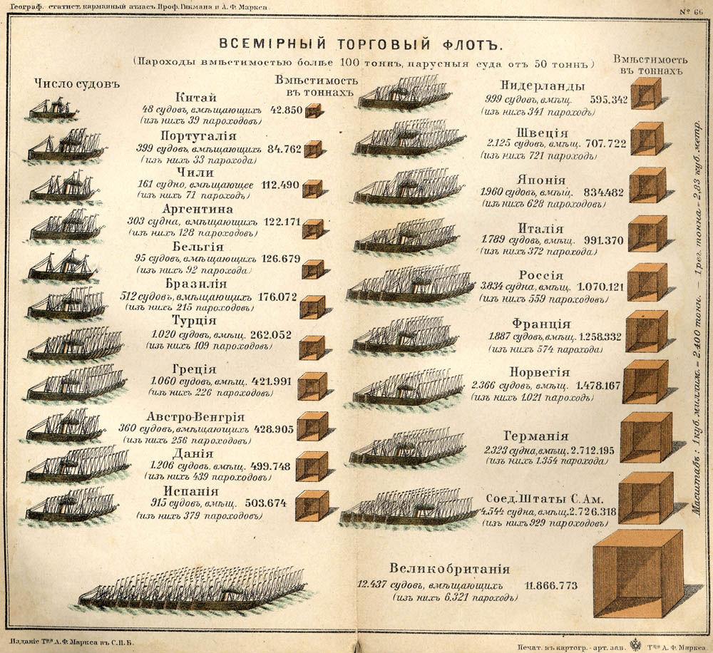 Мировой торговый флот 1907 диаграмма
