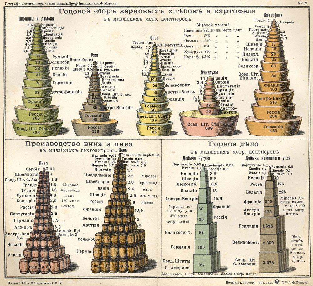 Диаграмма: Годовой сбор зерновых в 1907 году