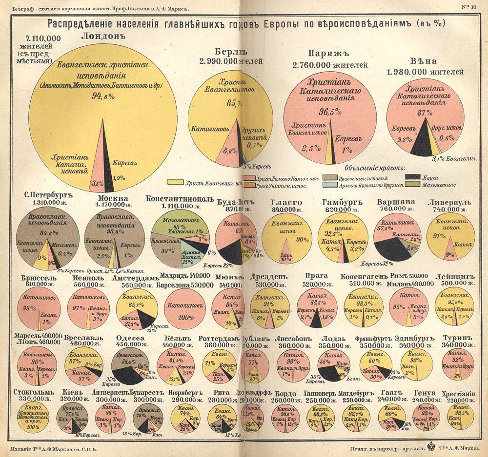 Население крупнейших городов Европы по вероисповеданию, 1907